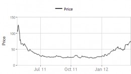 Sanghvi Forging - share price movement
