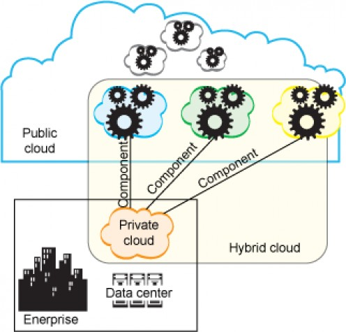 Hybrid Cloud Computing - Everything as a Service - XaaS