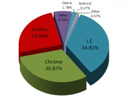 Browser usage pie chart for April 2012.