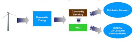 "REC separates ""Electricity"" and ""Green"" components"