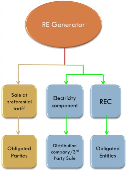 RE producer can either enter preferential tariff agreement or opt for the REC route
