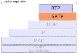 SRTP and VoIP