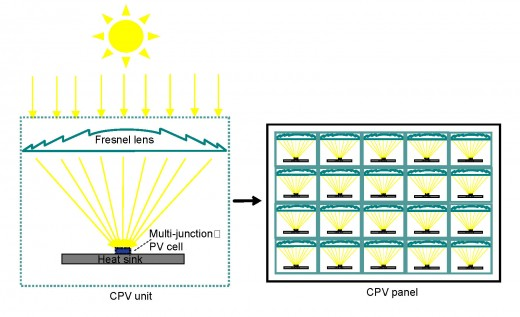 Refractive optics for CPV units, which are aligned on a CPV panel. The panel is mounted on a pole with dual axis tracking.