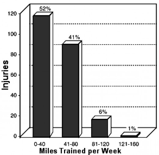 Relationship between hours trained and injuries