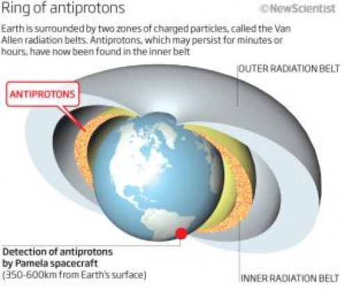 Earth's antiproton ring