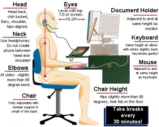 An informational chart showing ergonomic modifications of the workstation to help prevent reinjury.