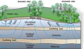 How does it all work. The Water Cycle