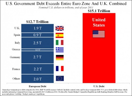 Graphical Representation of US Debt Vs Europe