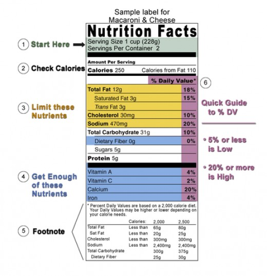 The FDA Nutritional label guide.