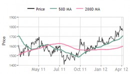 Dr Reddy's Lab - share price movement
