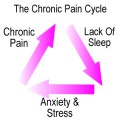 How To Manage Chronic Pain Naturally