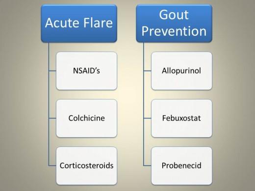 Common treatment regimens for gout.