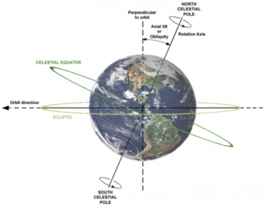 Without the Moon, the Earth would be more unstable on it axis, leading to a far more erratic climate seen at present.