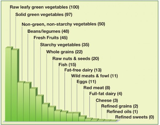 Micronutrient Chart