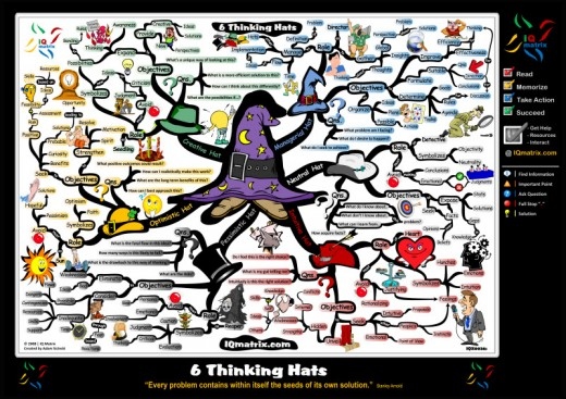 6 Thinking Hats Motivational Mind Map Poster
