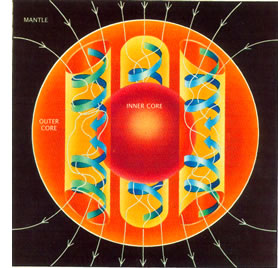 Illustration of the convection currents in the Earth's core that generate our magnetic field.