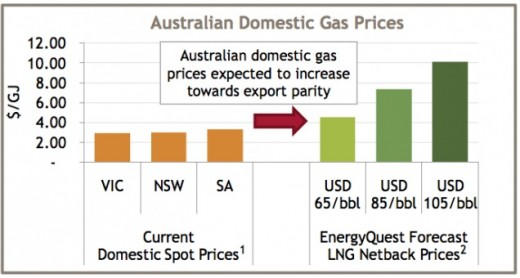 Australian coal seam gas developers aim to get gas cheaply in and sell it at international LNG prices.This shows the Origin gas price wish-list for the years ahead.