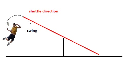 Trajectory of Jump Smash