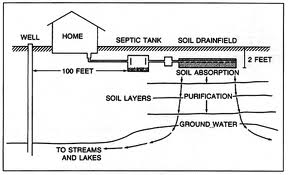 Septic System Guidelines