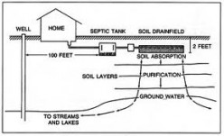 Tips on Preventing Septic System Back-up