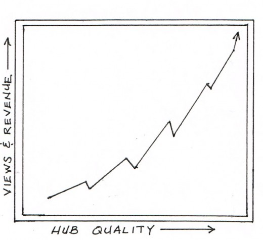 Your views and revenue will increase with the quality of your hubs.