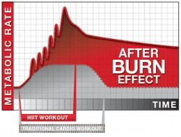 When but side by side, the red line represents the person who burns by workout with HIIT, while the gray line shows the person who spends hours on the treadmill never seeing results. The Afterburn Effect will help avoid plateaus.