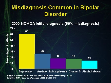 Bipolar Can Be Mistaken For Other Illnesses