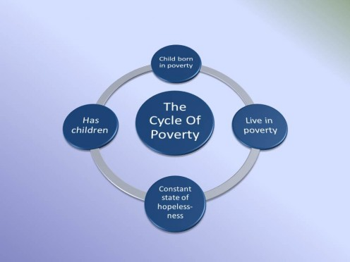 the cycle of poverty how some poverty alleviation methods are  the culture of poverty ensures that poverty reduction strategies will continue to fail