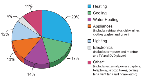 Average energy use per U.S. household