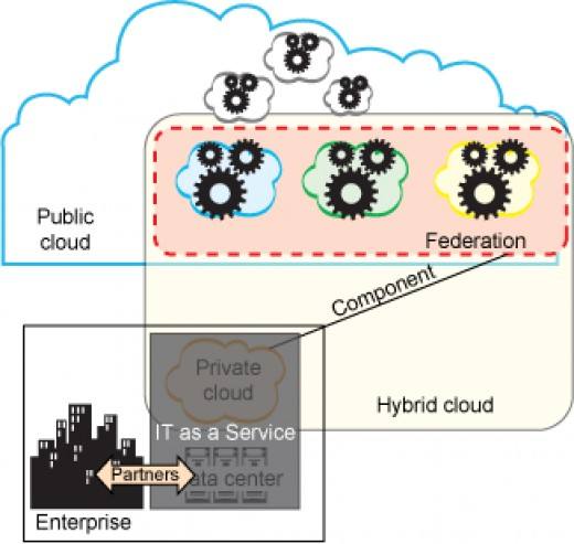 Federated Cloud Computing - XaaS components cooperate together in the public cloud and work as a single component to the private cloud