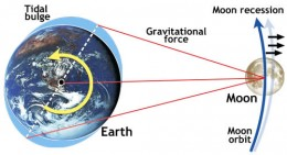The Moon is receding from Earth at a rate of about 3.8 centimeters per year.