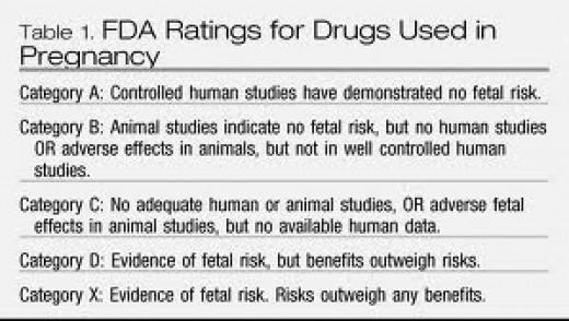 FDA : Lithium During Pregnancy