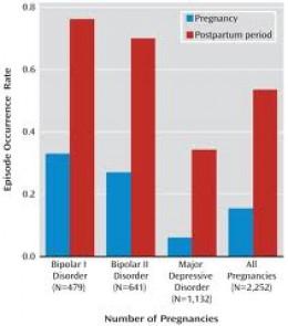 Bipolar Disorder And Postpartum Depression