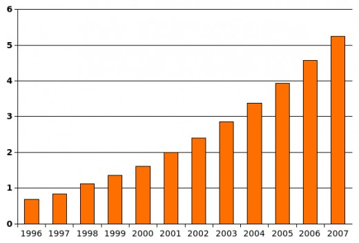 Graph showing increase in diagnosis of Autism in the USA.