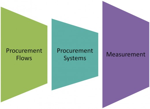 Managing the various procurement flows and measuring their effectiveness