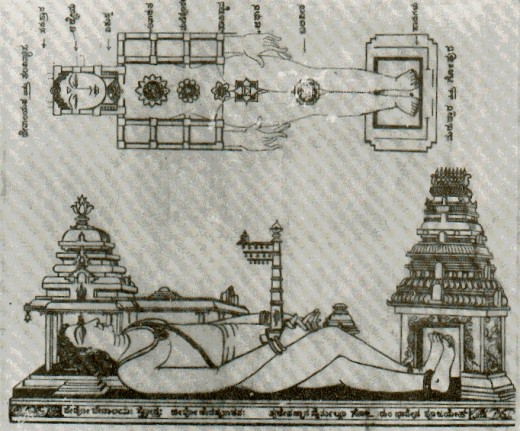 Symbolism of  Hindu temple with the Divine body