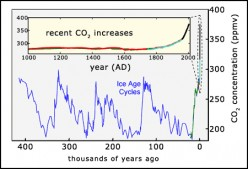 Global Warming Gas Carbon Dioxide Reaches 400 Parts Per Million