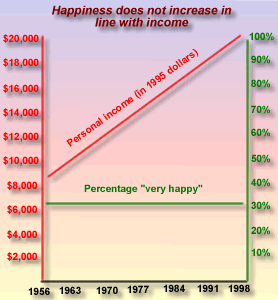 Money Does Not Bring Happiness, For Most! [Graph reflects 1995 dollars.]