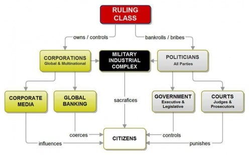 This diagram shows the interlinking of how the web set up by the ruling elite is working to build a company planet.