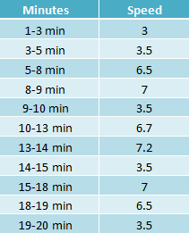 Intervals workout chart