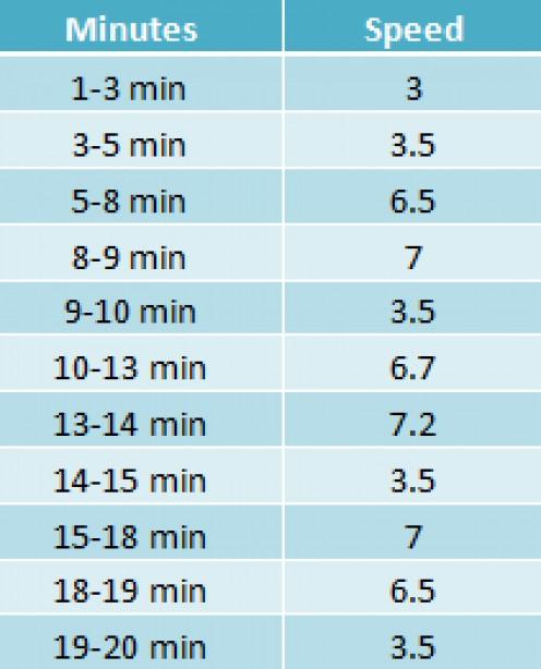 Intervals workout chart