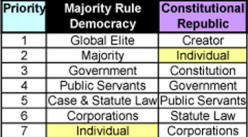 Is the United States a Republic or a Democracy?