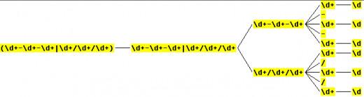Regex parse tree for (\d+-\d+-\d+|\d+/\d+/\d+)