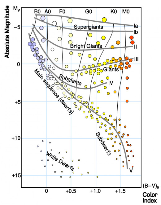 Hertzsprung-Russell stellar classification diagram. Red dwarves like GL581 are in the lower right.