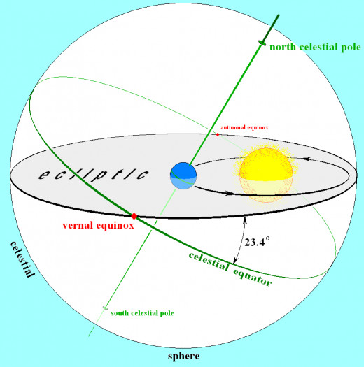 The Earth, Sun, and the ecliptic