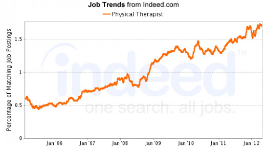 best high paying job in america without experience increases openings