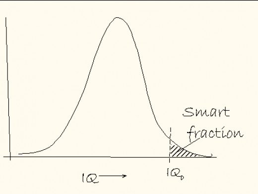 It helps to start on the right side of this curve!