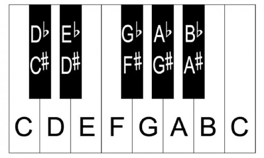 Here's a diagram showing the different notes the black keys represent on a piano keyboard
