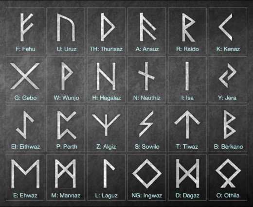 This alphabet gets its name from the 1st 6 letters (top row), F, U, TH, A, R, K.