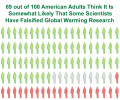 101 Facts That Support A Global Warming Conspiracy?